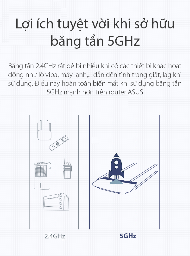 Bộ phát wifi Asus RT-AC53 AC750Mbp