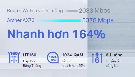 Bộ phát wifi 6 TP-Link Archer AX73 AX5400Mbps