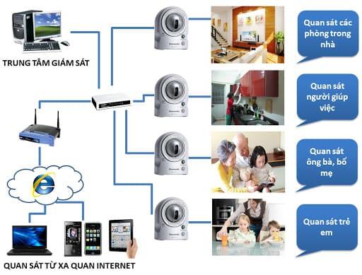 Bản vẽ chi tiết lắp đặt camera an ninh cho gia đình